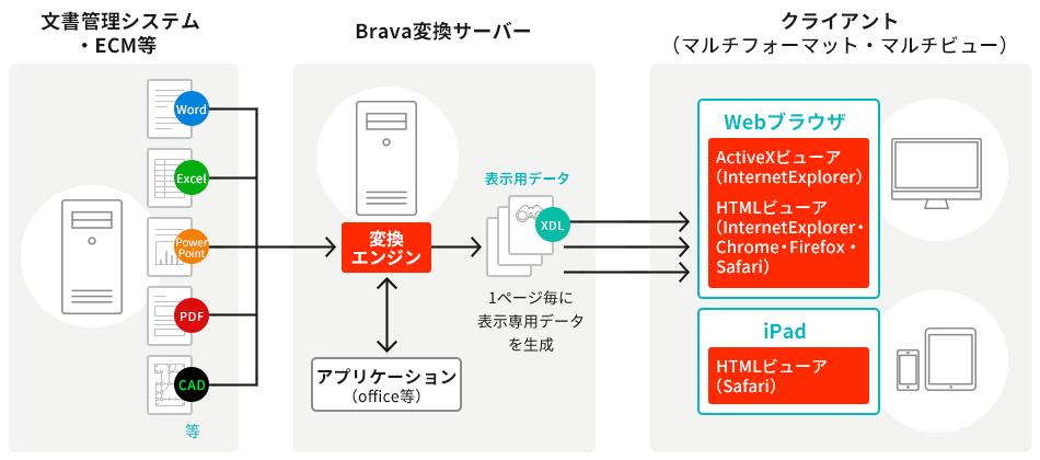 印刷禁止 pdf 印刷 brava